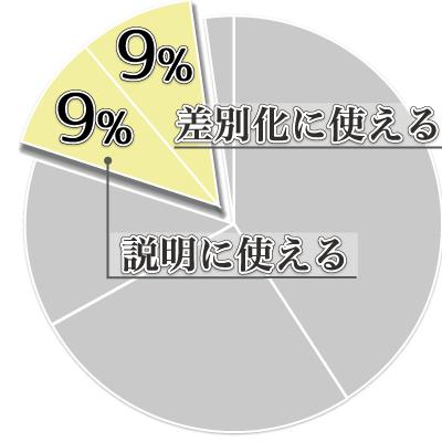 ゆがみーるアンケート結果04