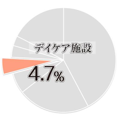ゆがみーる業種結果04
