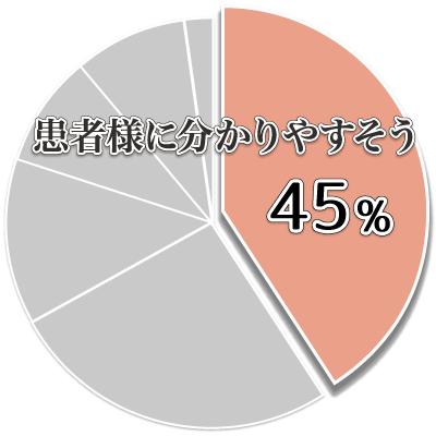 ゆがみーるアンケート結果01