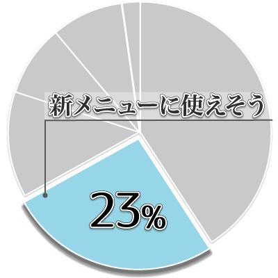 ゆがみーるアンケート結果02