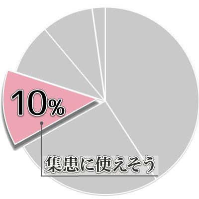 ゆがみーるアンケート結果03