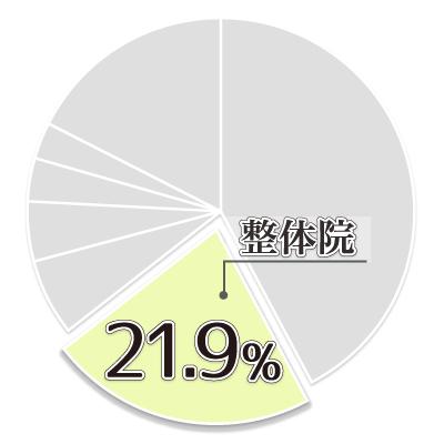 ゆがみーる業種結果02