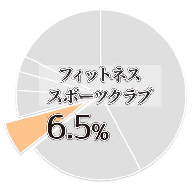 ゆがみーる業種結果03
