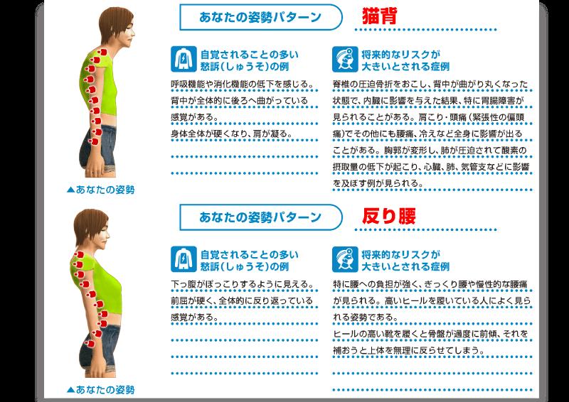 測定の結果から、姿勢パターンを表示